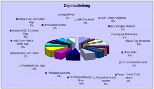 Depotaufteilung 30.4.16