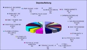 endstand-der-depotaufteilung-des-passiven-einkommen-depots