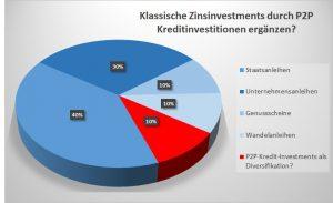 in-p2p-privatkredite-als-portfolio-ergaenzung-investieren-wie-sicher-und-sinnvoll-ist-das