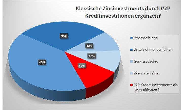Lohnen sich P2P Kredit-Investments als Anlagemöglichkeit oder Diversifikation eines langfristigen Investmentportfolios?
