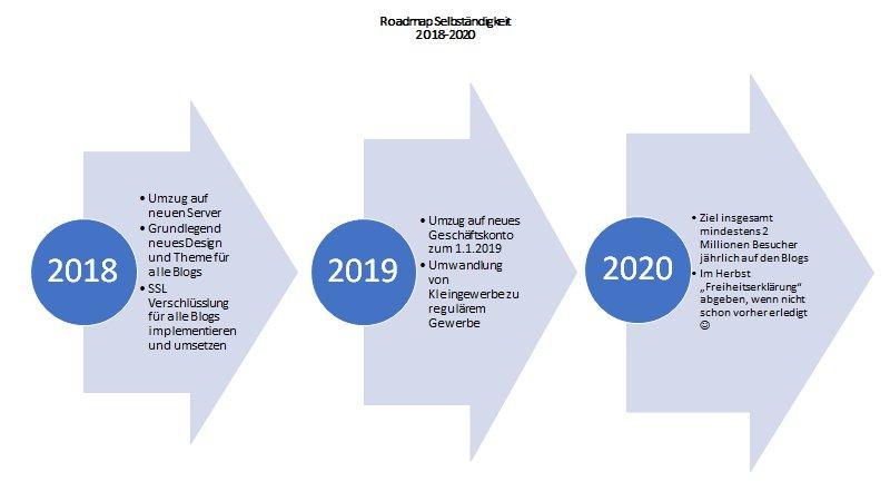 Warum eine langfristige Roadmap für Selbständige sinnvoll ist, wie mein persönlicher Entwicklungsplan aussieht und was eine Roadmap von einer To Do Liste unterscheidet