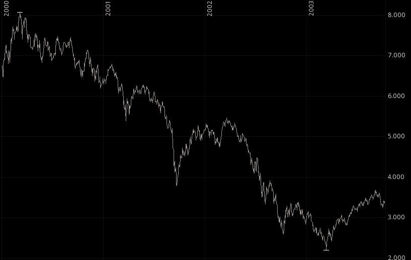 Ein ETF Portfolio absichern bei einem Börsen Crash – Wie man ein ETF Sparplan Depot gegen fallende Kurse absichern kann