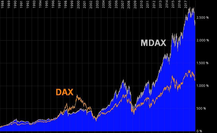 MDAX ETF statt DAX ETF kaufen? - Warum der MDAX die bessere Wahl als langfristiges Investment im Vergleich zum DAX sein soll
