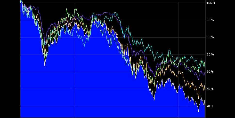 Aktien und ETF - Verkaufen, Absichern oder Nachkaufen im Crash oder bei Korrekturen?