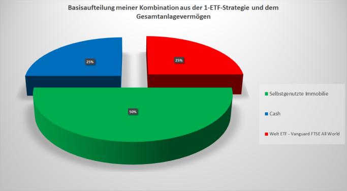 Meine persönliche konservative 1-ETF-Strategie kombiniert mit meinem gesamten Anlagevermögen