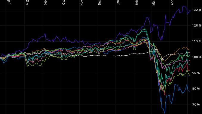 Mein Weltportfolio - Alle wichtigen Anlageklassen in einem sinnvollen, ausgewogenen und konservativen Verhältnis per Wertpapier-Sparplan